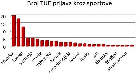 broj-tue-prijava-kroz-sportove